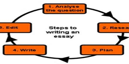 How to write a thesis statement psychology